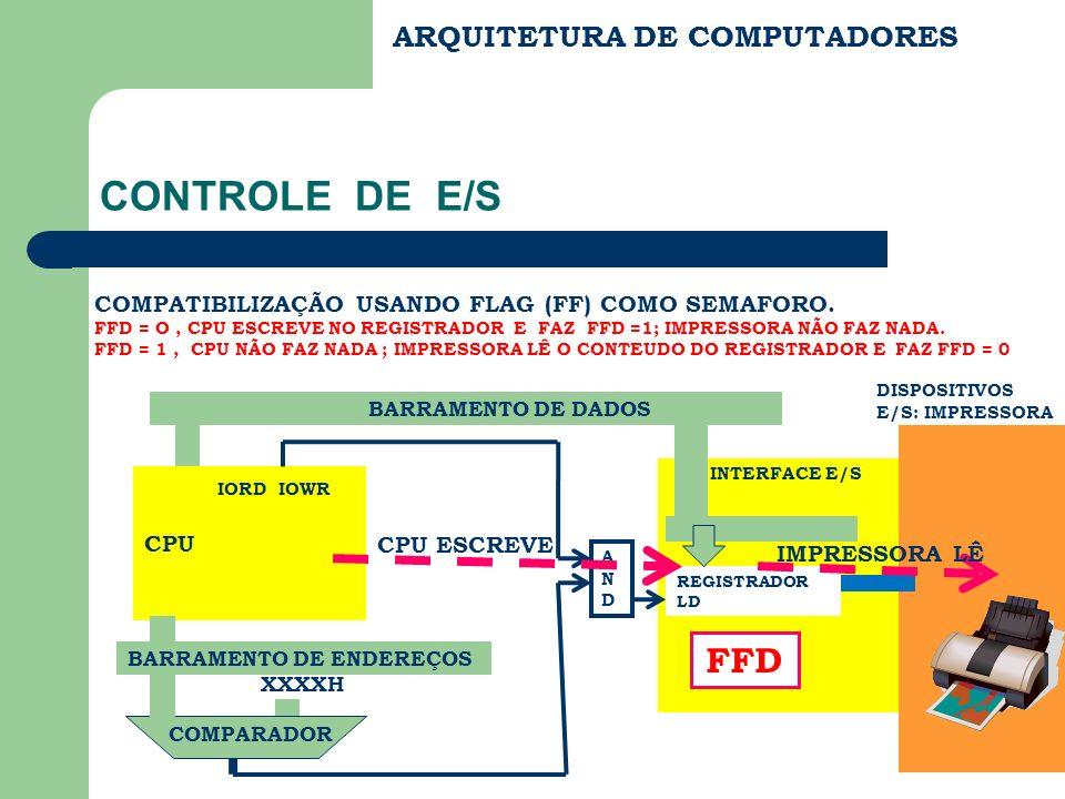 ARQUITETURA DE COMPUTADORES CONTROLE DE E/S IORD IOWR CPU REGISTRADOR LD BARRAMENTO DE DADOS BARRAMENTO DE ENDEREÇOS XXXXH COMPARADOR ANDAND INTERFACE E/S DISPOSITIVOS E/S: IMPRESSORA FFD P Q C IMPLEMENTAÇÃO USANDO FLAG (FF) COMO SEMAFORO.
