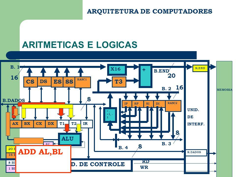 ARQUITETURA DE COMPUTADORES ARITMETICAS E LOGICAS CS DS ES BX FC B.END B.DADOS R.END R.DADOS UNID. DE INTERF. MEMORIA RD WR 20 8 BITS 16 BITS + X16 SS