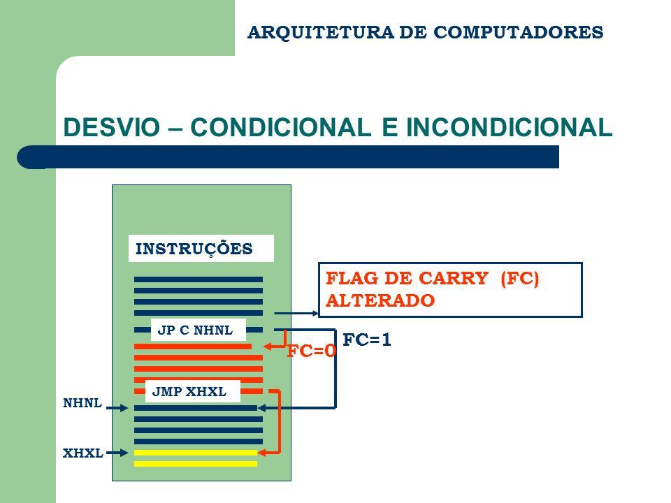 ARQUITETURA DE COMPUTADORES DESVIO – CONDICIONAL E INCONDICIONAL INSTRUÇÕES FLAG DE CARRY (FC) ALTERADO JP C NHNL NHNL FC=1 JMP XHXL FC=0 XHXL
