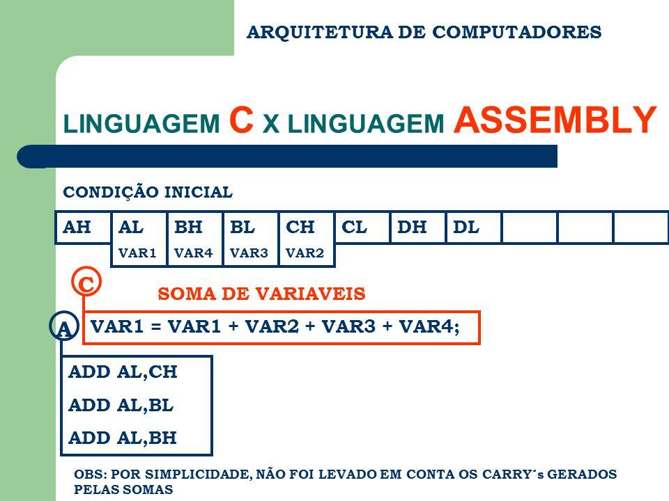 ARQUITETURA DE COMPUTADORES LINGUAGEM C X LINGUAGEM ASSEMBLY CONDIÇÃO INICIAL AHAL VAR1 BH VAR4 BL VAR3 CH VAR2 CLDHDL VAR1 = VAR1 + VAR2 + VAR3 + VAR4; C SOMA DE VARIAVEIS ADD AL,CH ADD AL,BL ADD AL,BH A OBS: POR SIMPLICIDADE, NÃO FOI LEVADO EM CONTA OS CARRY´s GERADOS PELAS SOMAS