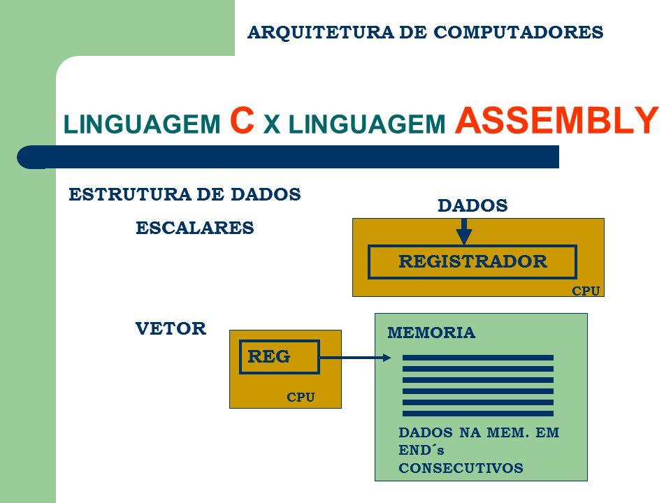 CPU ARQUITETURA DE COMPUTADORES LINGUAGEM C X LINGUAGEM ASSEMBLY ESTRUTURA DE DADOS ESCALARES VETOR REGISTRADOR DADOS MEMORIA REG DADOS NA MEM.