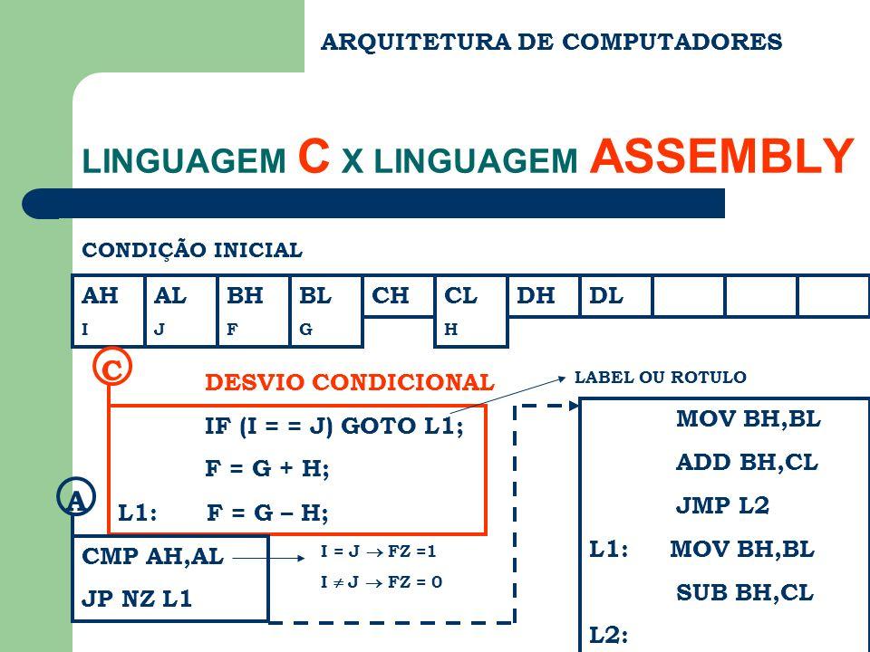 ARQUITETURA DE COMPUTADORES LINGUAGEM C X LINGUAGEM ASSEMBLY CONDIÇÃO INICIAL AH I AL J BH F BL G CHCL H DHDL IF (I = = J) GOTO L1; F = G + H; L1: F = G – H; C DESVIO CONDICIONAL CMP AH,AL JP NZ L1 A LABEL OU ROTULO I = J FZ =1 I J FZ = 0 MOV BH,BL ADD BH,CL JMP L2 L1: MOV BH,BL SUB BH,CL L2: