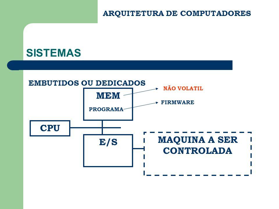 ARQUITETURA DE COMPUTADORES SISTEMAS EMBUTIDOS OU DEDICADOS CPU MEM E/S PROGRAMA FIRMWARE MAQUINA A SER CONTROLADA NÃO VOLATIL