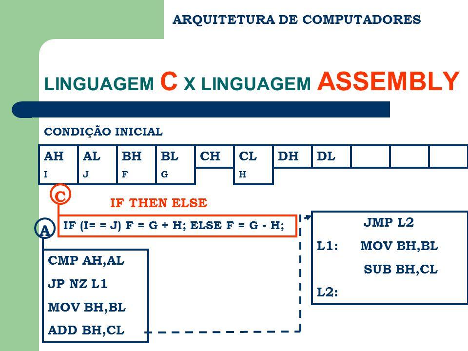 ARQUITETURA DE COMPUTADORES LINGUAGEM C X LINGUAGEM ASSEMBLY CONDIÇÃO INICIAL AH I AL J BH F BL G CHCL H DHDL IF (I= = J) F = G + H; ELSE F = G - H; C IF THEN ELSE CMP AH,AL JP NZ L1 MOV BH,BL ADD BH,CL A JMP L2 L1: MOV BH,BL SUB BH,CL L2:
