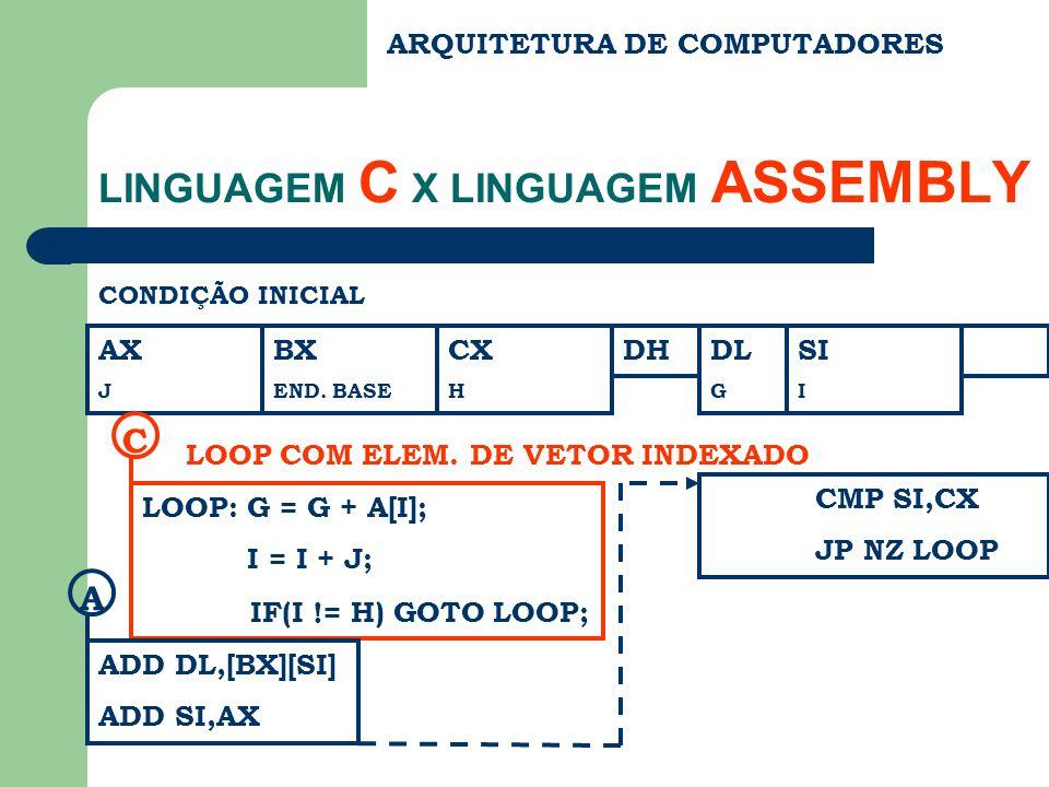 ARQUITETURA DE COMPUTADORES LINGUAGEM C X LINGUAGEM ASSEMBLY CONDIÇÃO INICIAL AX J BX END. BASE CX H DHDL G SI I LOOP:G = G + A[I]; I = I + J; IF(I !=