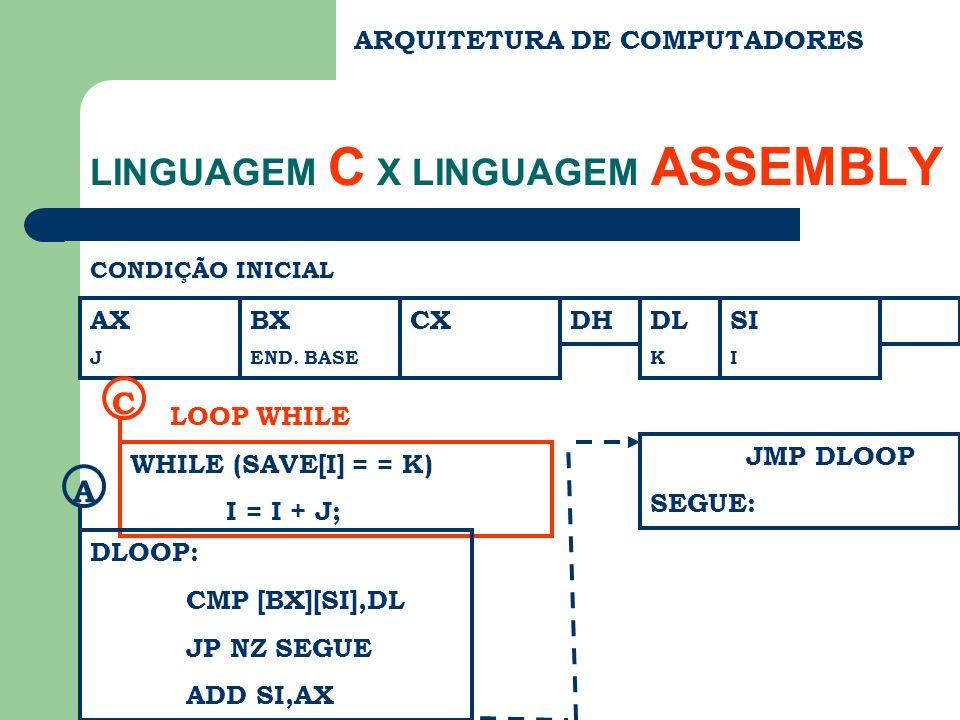 ARQUITETURA DE COMPUTADORES LINGUAGEM C X LINGUAGEM ASSEMBLY CONDIÇÃO INICIAL AX J BX END. BASE CXDHDL K SI I WHILE (SAVE[I] = = K) I = I + J; C LOOP