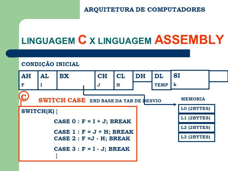 ARQUITETURA DE COMPUTADORES LINGUAGEM C X LINGUAGEM ASSEMBLY CONDIÇÃO INICIAL AH F AL I BXCH J CL H DHDL TEMP SWITCH(K) { CASE 0 : F = I + J; BREAK CA