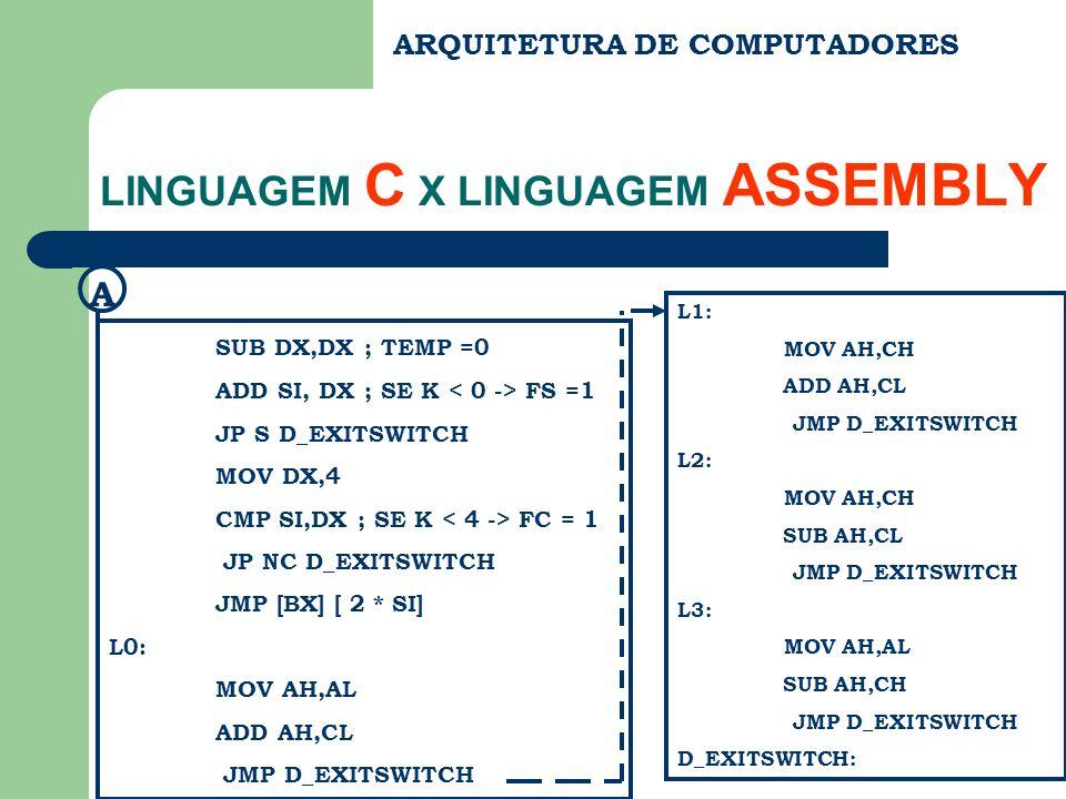 ARQUITETURA DE COMPUTADORES LINGUAGEM C X LINGUAGEM ASSEMBLY SUB DX,DX ; TEMP =0 ADD SI, DX ; SE K FS =1 JP S D_EXITSWITCH MOV DX,4 CMP SI,DX ; SE K F