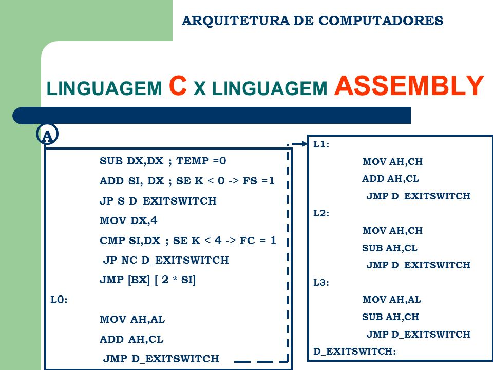 ARQUITETURA DE COMPUTADORES LINGUAGEM C X LINGUAGEM ASSEMBLY SUB DX,DX ; TEMP =0 ADD SI, DX ; SE K FS =1 JP S D_EXITSWITCH MOV DX,4 CMP SI,DX ; SE K FC = 1 JP NC D_EXITSWITCH JMP [BX] [ 2 * SI] L0: MOV AH,AL ADD AH,CL JMP D_EXITSWITCH A L1: MOV AH,CH ADD AH,CL JMP D_EXITSWITCH L2: MOV AH,CH SUB AH,CL JMP D_EXITSWITCH L3: MOV AH,AL SUB AH,CH JMP D_EXITSWITCH D_EXITSWITCH: