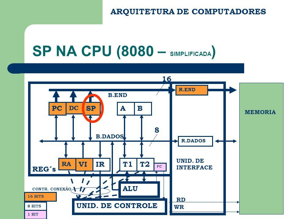 ARQUITETURA DE COMPUTADORES SP NA CPU (8080 – SIMPLIFICADA ) PC DC SP RA VIIR AB T1T2 ALU FC UNID. DE CONTROLE REG´s B.END B.DADOS R.END R.DADOS UNID.