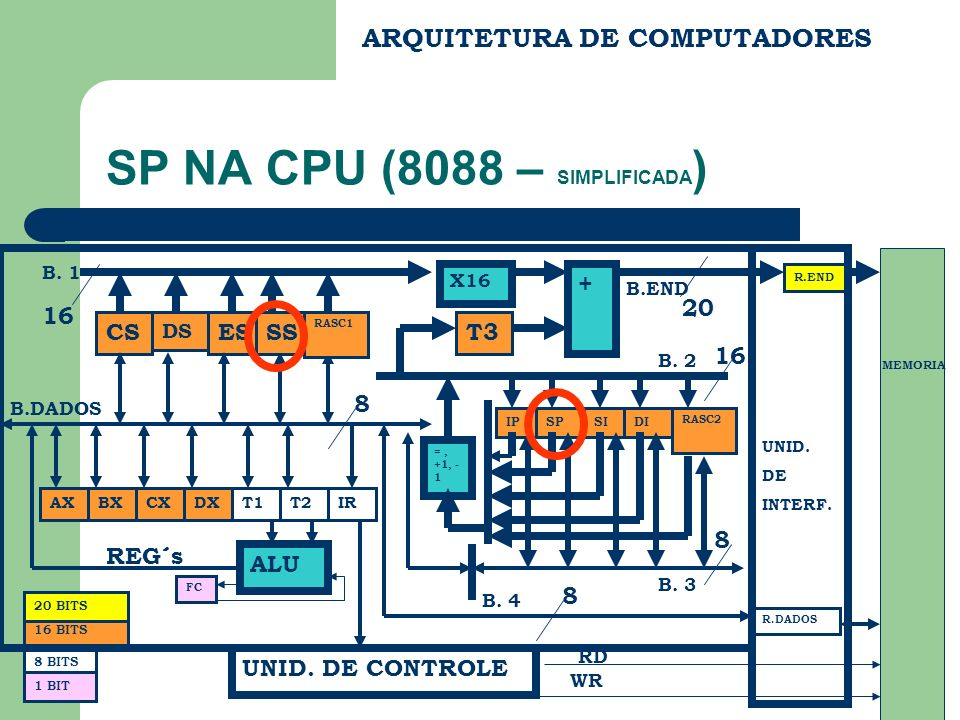ARQUITETURA DE COMPUTADORES SP NA CPU (8088 – SIMPLIFICADA ) CS DS ES BX FC REG´s B.END B.DADOS R.END R.DADOS UNID. DE INTERF. MEMORIA RD WR 20 8 BITS
