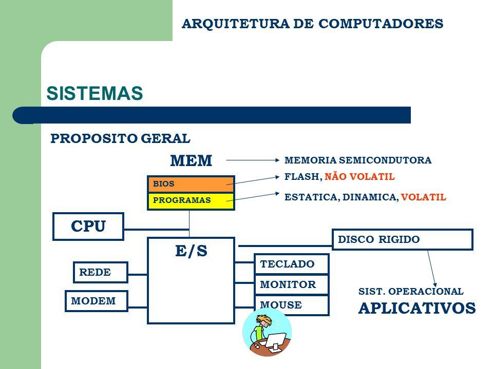ARQUITETURA DE COMPUTADORES SISTEMAS PROPOSITO GERAL CPU MEM E/S BIOS PROGRAMAS FLASH, NÃO VOLATIL MEMORIA SEMICONDUTORA ESTATICA, DINAMICA, VOLATIL D