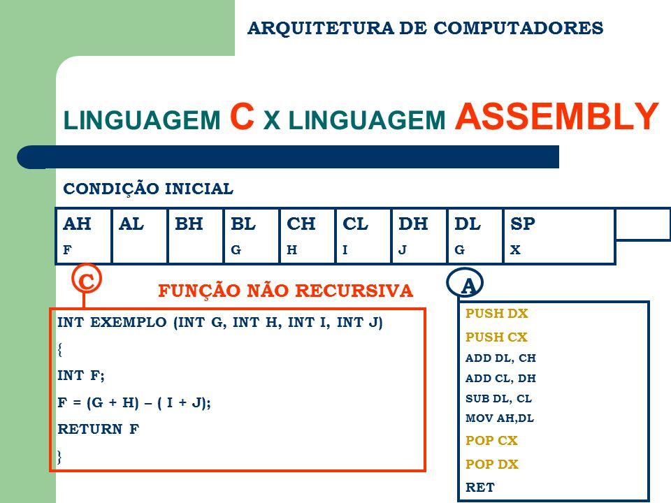 ARQUITETURA DE COMPUTADORES LINGUAGEM C X LINGUAGEM ASSEMBLY CONDIÇÃO INICIAL AH F ALBHBL G CH H CL I DH J DL G SP X INT EXEMPLO (INT G, INT H, INT I, INT J) { INT F; F = (G + H) – ( I + J); RETURN F } C FUNÇÃO NÃO RECURSIVA PUSH DX PUSH CX ADD DL, CH ADD CL, DH SUB DL, CL MOV AH,DL POP CX POP DX RET A