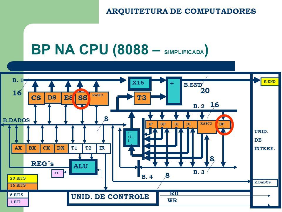 ARQUITETURA DE COMPUTADORES BP NA CPU (8088 – SIMPLIFICADA ) CS DS ES BX FC REG´s B.END B.DADOS R.END R.DADOS UNID. DE INTERF. RD WR 20 8 BITS 16 BITS