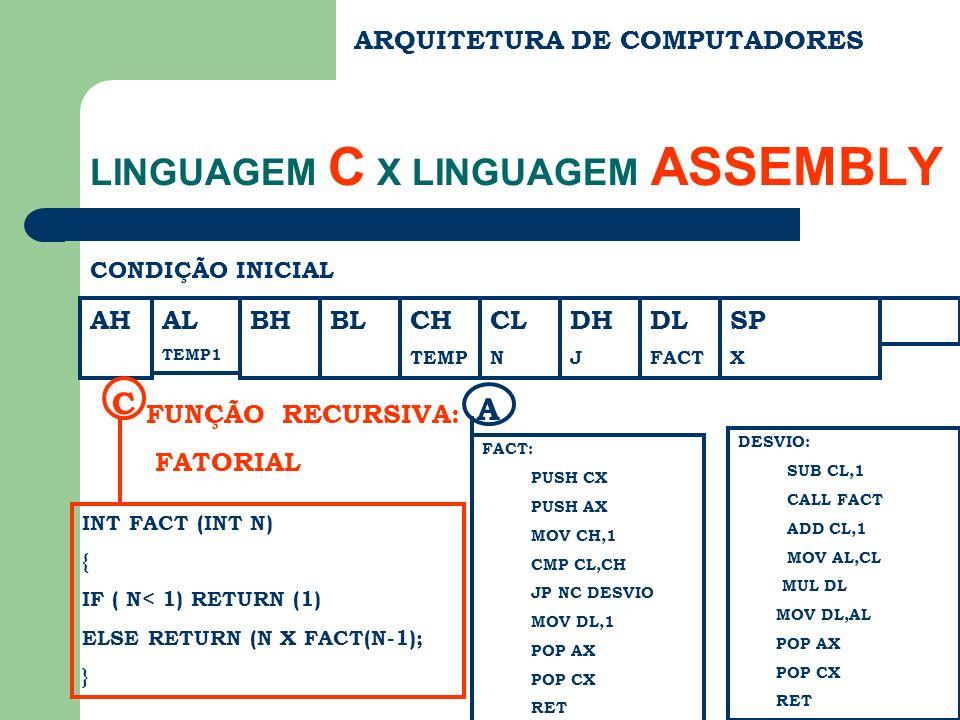 AH ARQUITETURA DE COMPUTADORES LINGUAGEM C X LINGUAGEM ASSEMBLY CONDIÇÃO INICIAL BHBLCH TEMP CL N DH J DL FACT SP X INT FACT (INT N) { IF ( N< 1) RETURN (1) ELSE RETURN (N X FACT(N-1); } C FUNÇÃO RECURSIVA: FATORIAL FACT: PUSH CX PUSH AX MOV CH,1 CMP CL,CH JP NC DESVIO MOV DL,1 POP AX POP CX RET A AL TEMP1 DESVIO: SUB CL,1 CALL FACT ADD CL,1 MOV AL,CL MUL DL MOV DL,AL POP AX POP CX RET