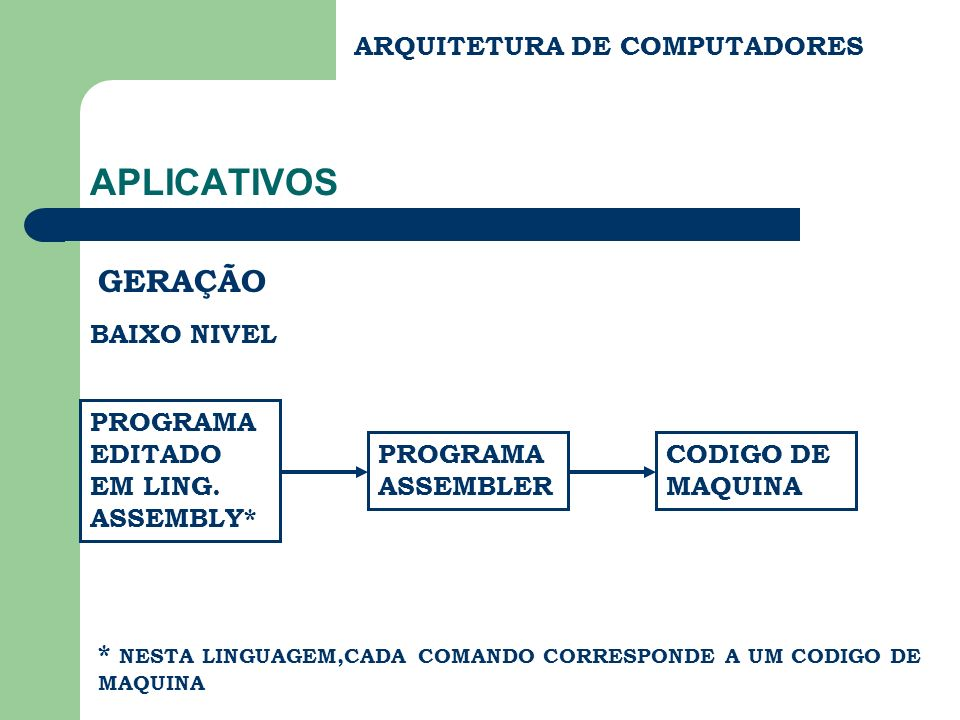 ARQUITETURA DE COMPUTADORES APLICATIVOS GERAÇÃO ALTO NIVEL PROGRAMA EDITADO, ( POR EXEMPLO ), EM LING.
