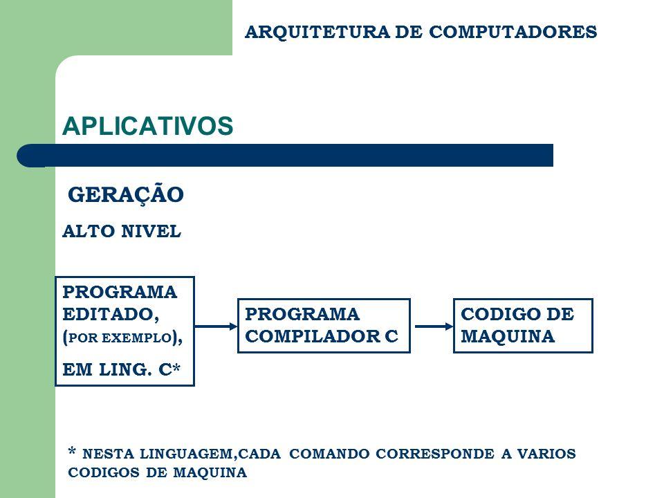 ARQUITETURA DE COMPUTADORES APLICATIVOS GERAÇÃO ALTO NIVEL PROGRAMA EDITADO, ( POR EXEMPLO ), EM LING. C* PROGRAMA COMPILADOR C CODIGO DE MAQUINA * NE