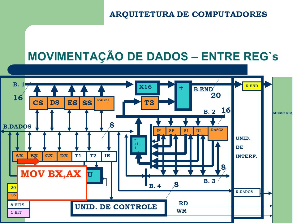 ARQUITETURA DE COMPUTADORES MOVIMENTAÇÃO DE DADOS – ENTRE REG`s CS DS ES BX FC B.END B.DADOS R.END R.DADOS UNID. DE INTERF. MEMORIA RD WR 20 8 BITS 16