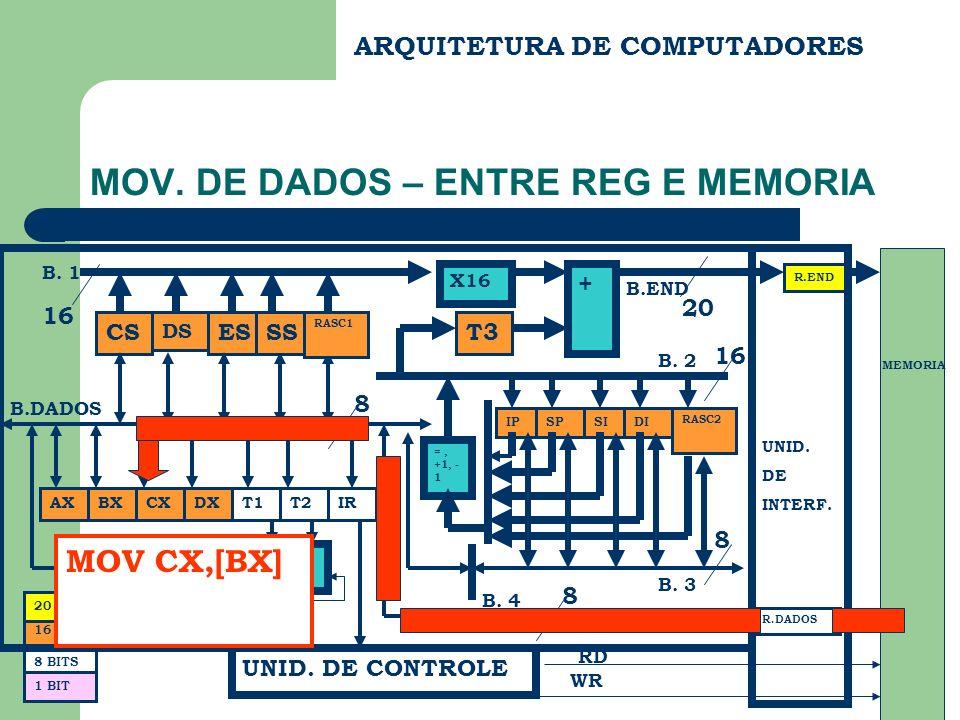 ARQUITETURA DE COMPUTADORES MOV. DE DADOS – ENTRE REG E MEMORIA CS DS ES BX FC B.END B.DADOS R.END R.DADOS UNID. DE INTERF. MEMORIA RD WR 20 8 BITS 16