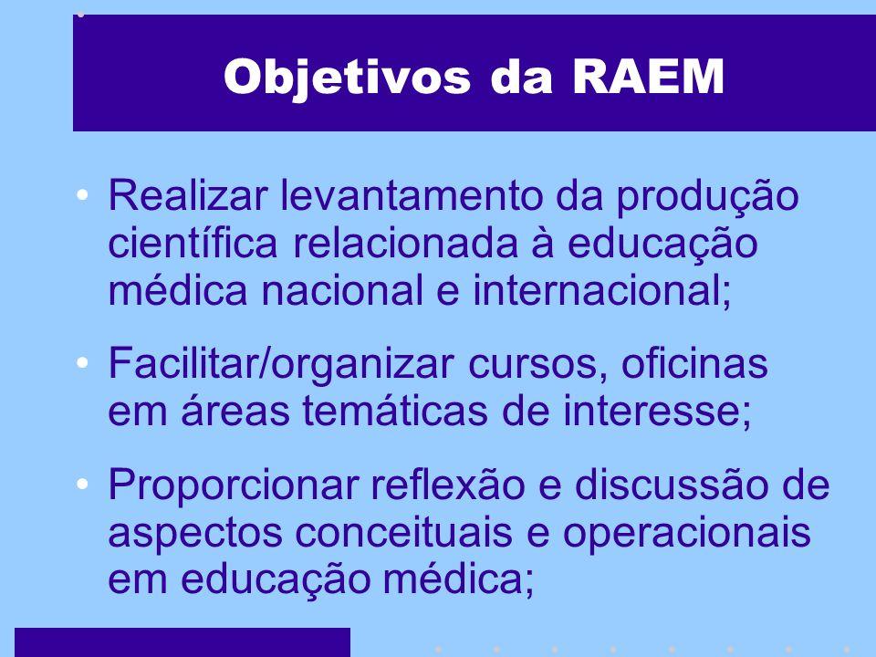 Objetivos da RAEM Identificar e divulgar experiências inovadoras em educação médica; Publicar e divulgar trabalhos desenvolvidos em educação médica