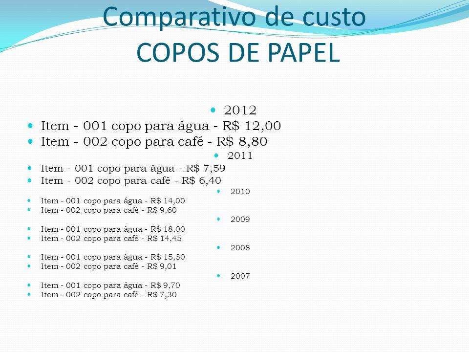 2012 Item - 001 copo para água - R$ 12,00 Item - 002 copo para café - R$ 8,80 2011 Item - 001 copo para água - R$ 7,59 Item - 002 copo para café - R$