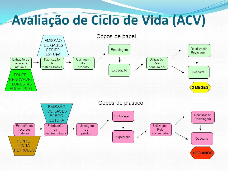 Avaliação de Ciclo de Vida (ACV) Extração de recursos naturais Fabricação da matéria básica Usinagem do produto Embalagem Expedição Utilização Pelo co