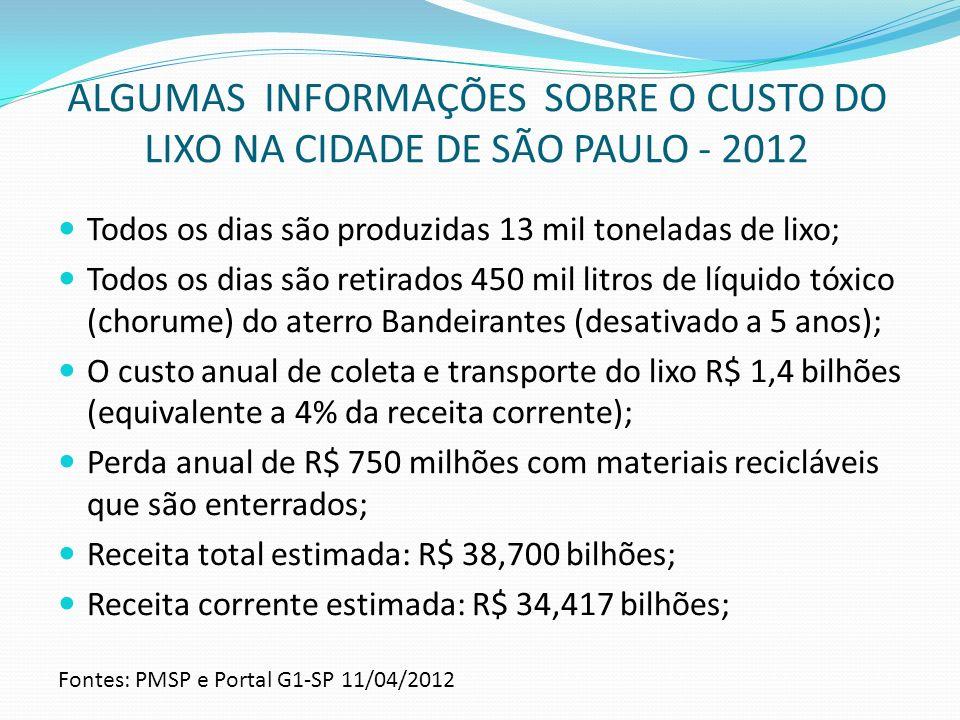 ALGUMAS INFORMAÇÕES SOBRE O CUSTO DO LIXO NA CIDADE DE SÃO PAULO - 2012 Todos os dias são produzidas 13 mil toneladas de lixo; Todos os dias são retir