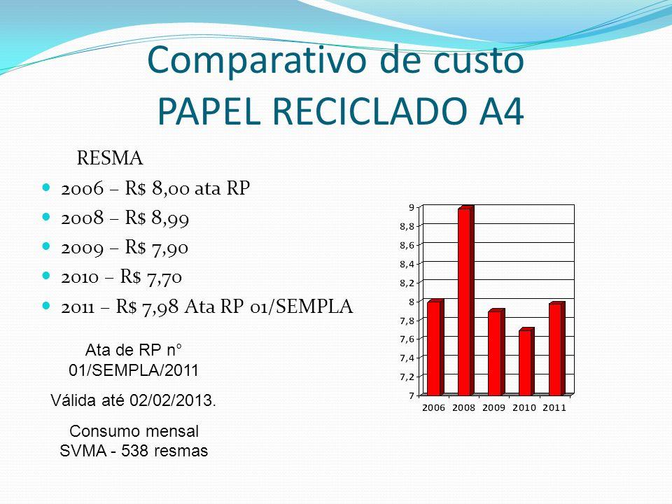 Comparativo de custo PAPEL RECICLADO A4 RESMA 2006 – R$ 8,00 ata RP 2008 – R$ 8,99 2009 – R$ 7,90 2010 – R$ 7,70 2011 – R$ 7,98 Ata RP 01/SEMPLA Ata d