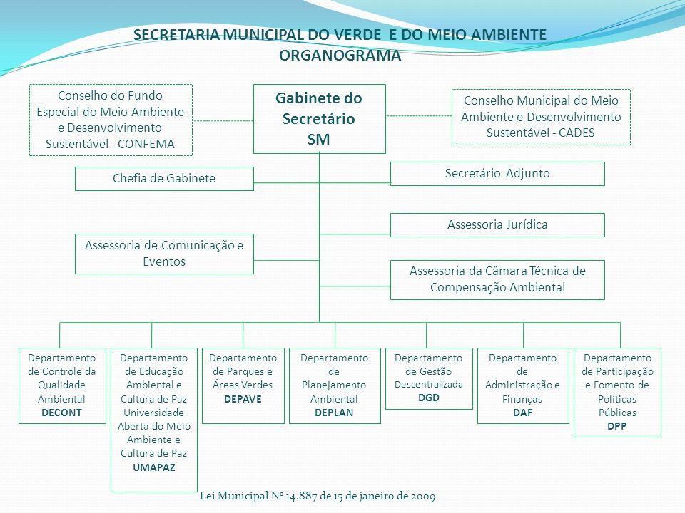 Lei Municipal Nº 14.887 de 15 de janeiro de 2009 SECRETARIA MUNICIPAL DO VERDE E DO MEIO AMBIENTE ORGANOGRAMA Gabinete do Secretário SM Chefia de Gabi