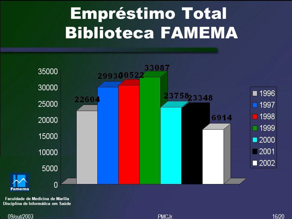 Faculdade de Medicina de Marília Disciplina de Informática em Saúde 09/out/2003PMCJr.16/20 Empréstimo Total Biblioteca FAMEMA