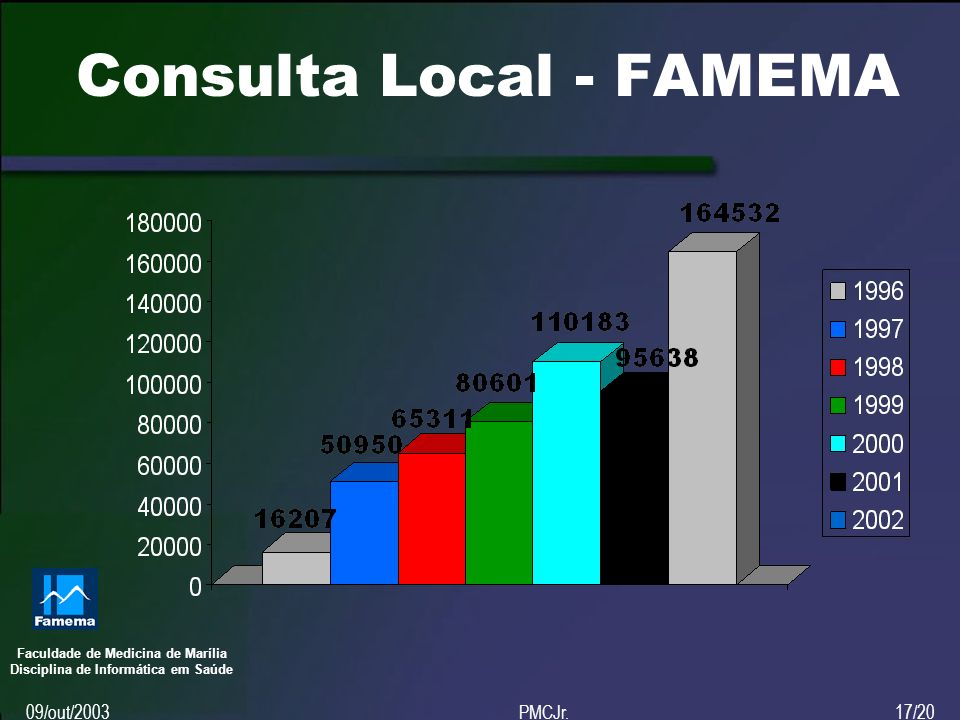 Faculdade de Medicina de Marília Disciplina de Informática em Saúde 09/out/2003PMCJr.17/20 Consulta Local - FAMEMA