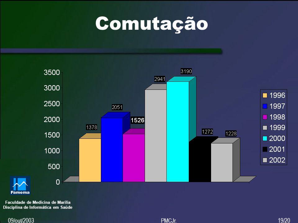 Faculdade de Medicina de Marília Disciplina de Informática em Saúde 09/out/2003PMCJr.19/20 Comutação
