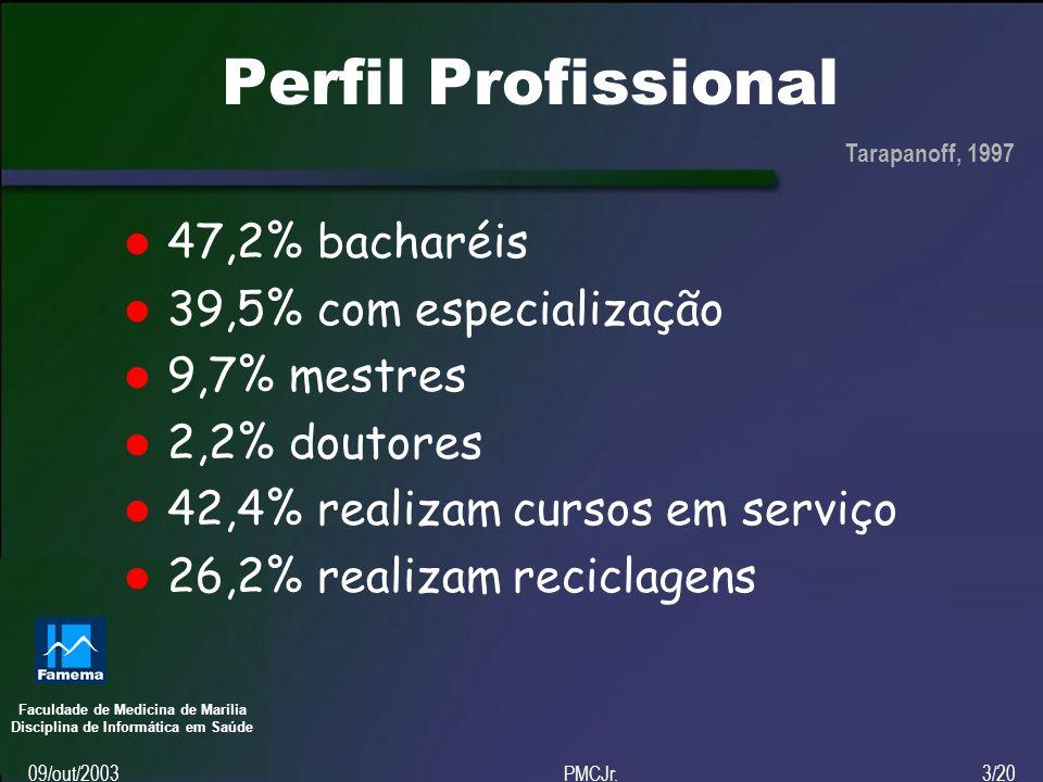Faculdade de Medicina de Marília Disciplina de Informática em Saúde 09/out/2003PMCJr.3/20 Perfil Profissional 47,2% bacharéis 39,5% com especialização 9,7% mestres 2,2% doutores 42,4% realizam cursos em serviço 26,2% realizam reciclagens Tarapanoff, 1997