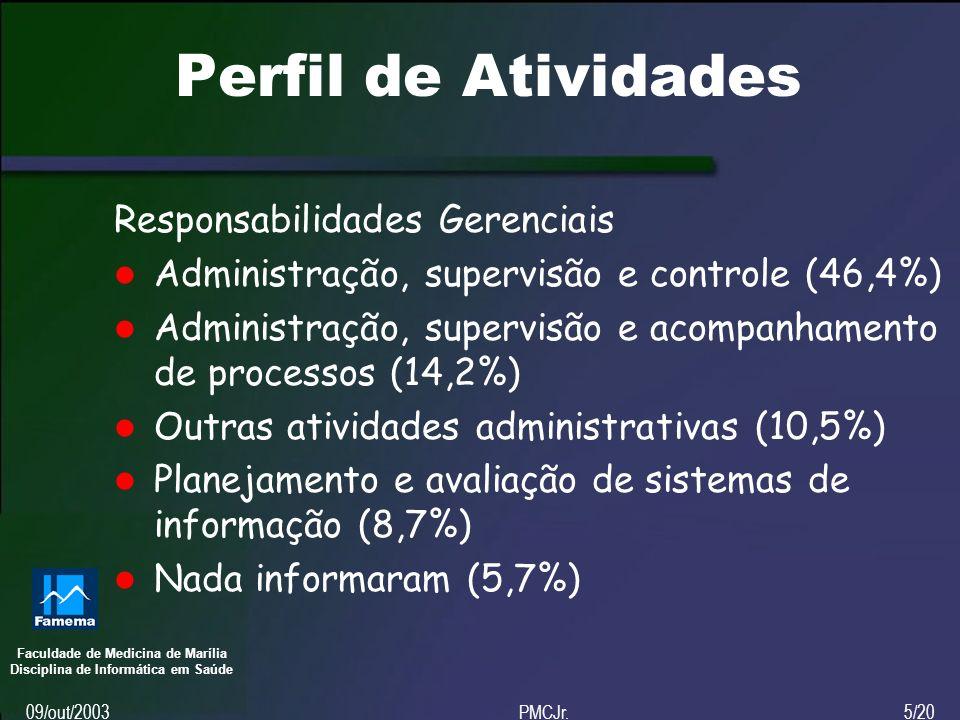 Faculdade de Medicina de Marília Disciplina de Informática em Saúde 09/out/2003PMCJr.5/20 Perfil de Atividades Responsabilidades Gerenciais Administração, supervisão e controle (46,4%) Administração, supervisão e acompanhamento de processos (14,2%) Outras atividades administrativas (10,5%) Planejamento e avaliação de sistemas de informação (8,7%) Nada informaram (5,7%)