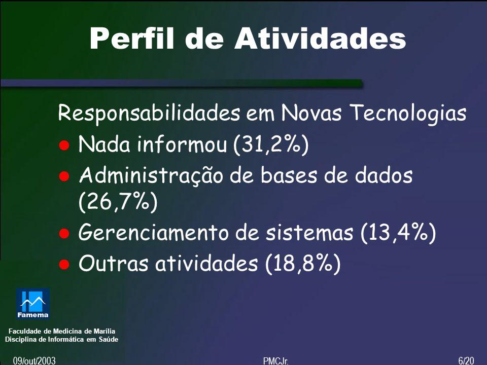 Faculdade de Medicina de Marília Disciplina de Informática em Saúde 09/out/2003PMCJr.6/20 Perfil de Atividades Responsabilidades em Novas Tecnologias Nada informou (31,2%) Administração de bases de dados (26,7%) Gerenciamento de sistemas (13,4%) Outras atividades (18,8%)