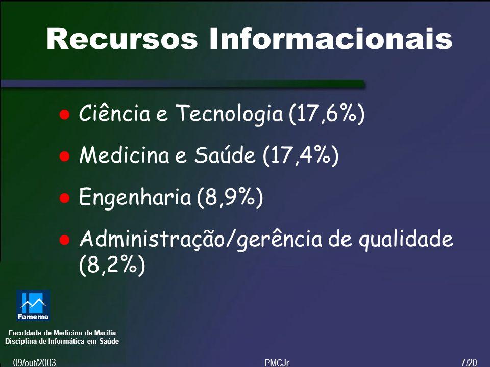 Faculdade de Medicina de Marília Disciplina de Informática em Saúde 09/out/2003PMCJr.7/20 Recursos Informacionais Ciência e Tecnologia (17,6%) Medicina e Saúde (17,4%) Engenharia (8,9%) Administração/gerência de qualidade (8,2%)