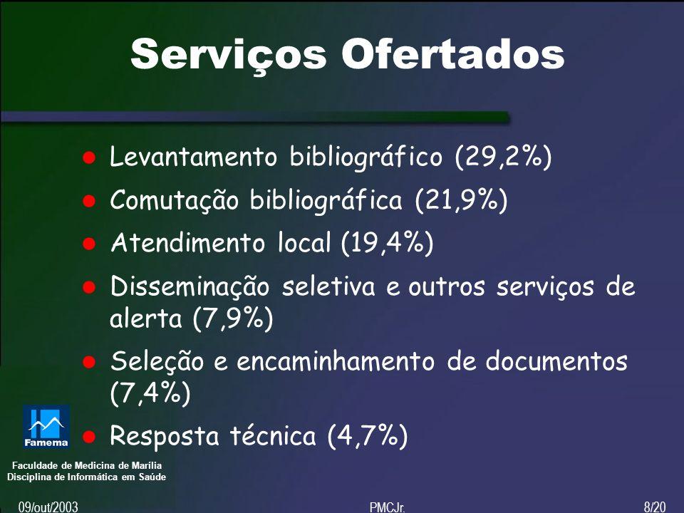 Faculdade de Medicina de Marília Disciplina de Informática em Saúde 09/out/2003PMCJr.8/20 Serviços Ofertados Levantamento bibliográfico (29,2%) Comutação bibliográfica (21,9%) Atendimento local (19,4%) Disseminação seletiva e outros serviços de alerta (7,9%) Seleção e encaminhamento de documentos (7,4%) Resposta técnica (4,7%)