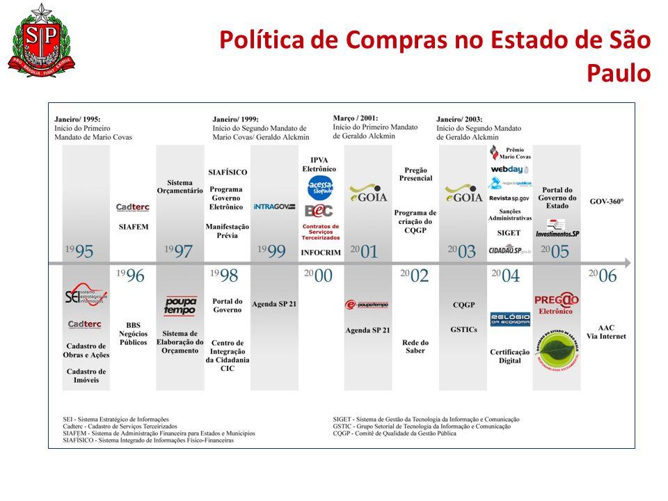 Política de Compras no Estado de São Paulo