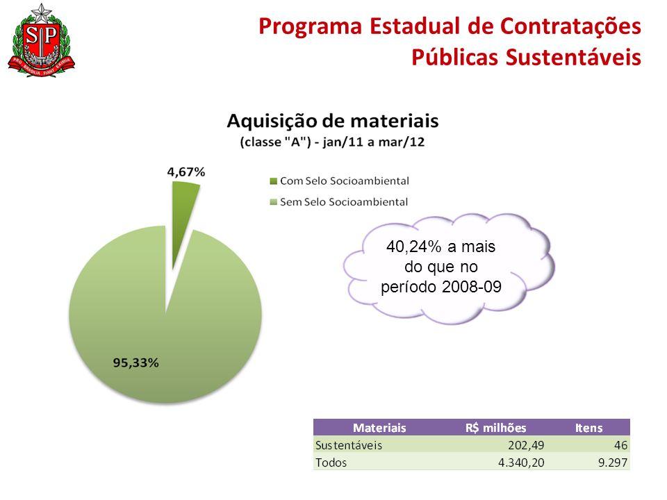 40,24% a mais do que no período 2008-09