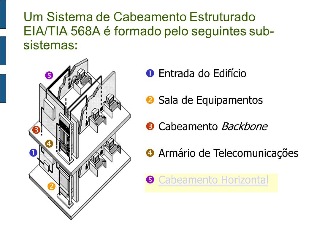 Área de Trabalho Entrada do Edifício Sala de Equipamentos Cabeamento Backbone Armário de Telecomunicações Cabeamento Horizontal Um Sistema de Cabeamen