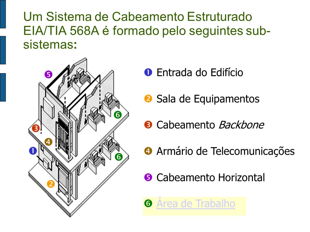 Área de Trabalho Entrada do Edifício Sala de Equipamentos Cabeamento Backbone Armário de Telecomunicações Cabeamento Horizontal Área de Trabalho Um Si
