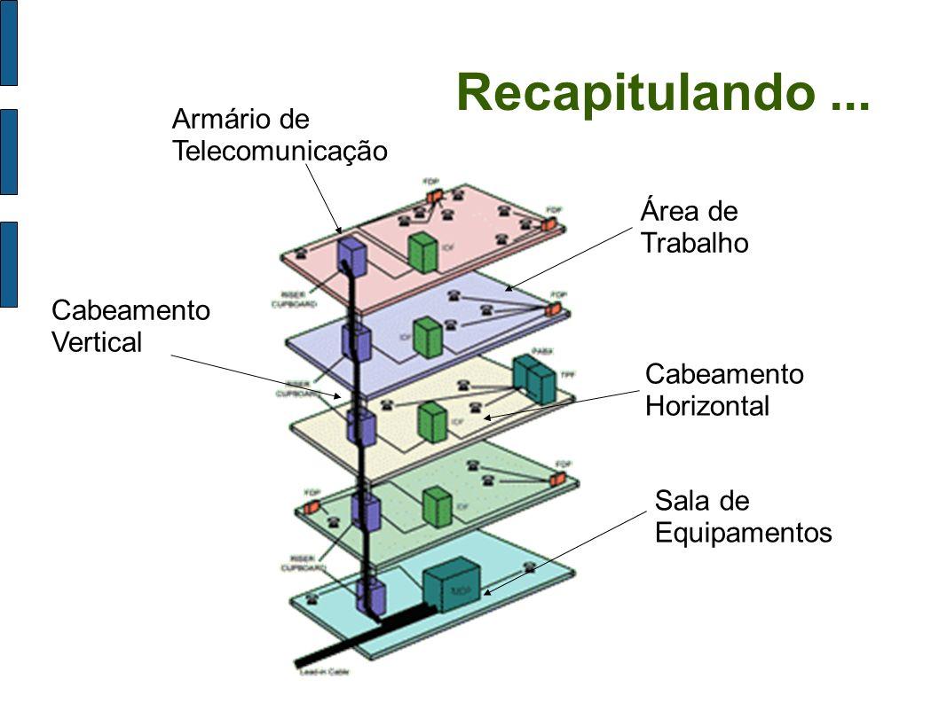 Recapitulando... Armário de Telecomunicação Cabeamento Vertical Área de Trabalho Sala de Equipamentos Cabeamento Horizontal