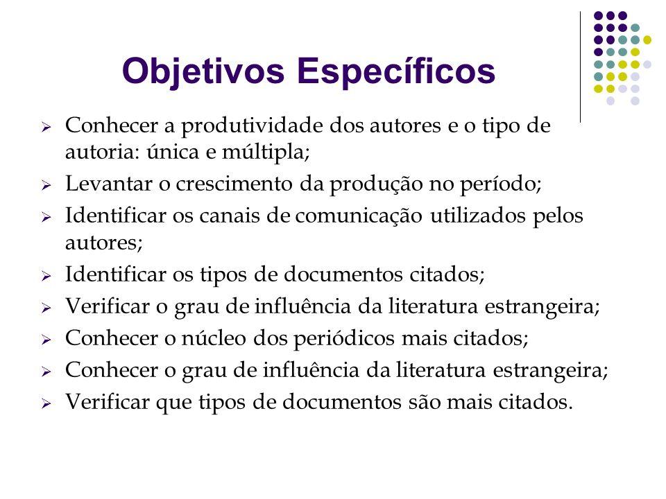 Objetivos Específicos Conhecer a produtividade dos autores e o tipo de autoria: única e múltipla; Levantar o crescimento da produção no período; Ident