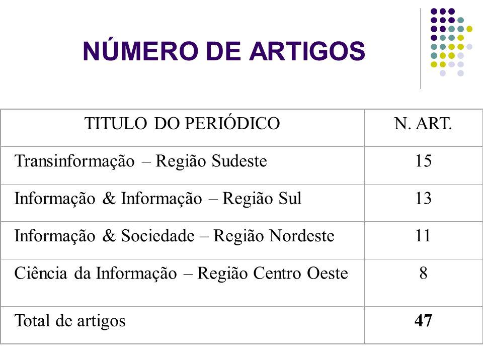 NÚMERO DE ARTIGOS TITULO DO PERIÓDICON. ART. Transinformação – Região Sudeste15 Informação & Informação – Região Sul13 Informação & Sociedade – Região