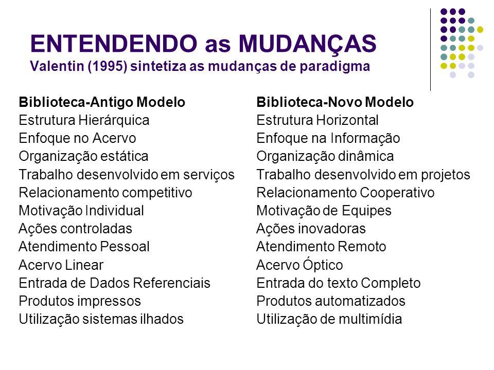ENTENDENDO as MUDANÇAS Valentin (1995) sintetiza as mudanças de paradigma Biblioteca-Antigo Modelo Estrutura Hierárquica Enfoque no Acervo Organização