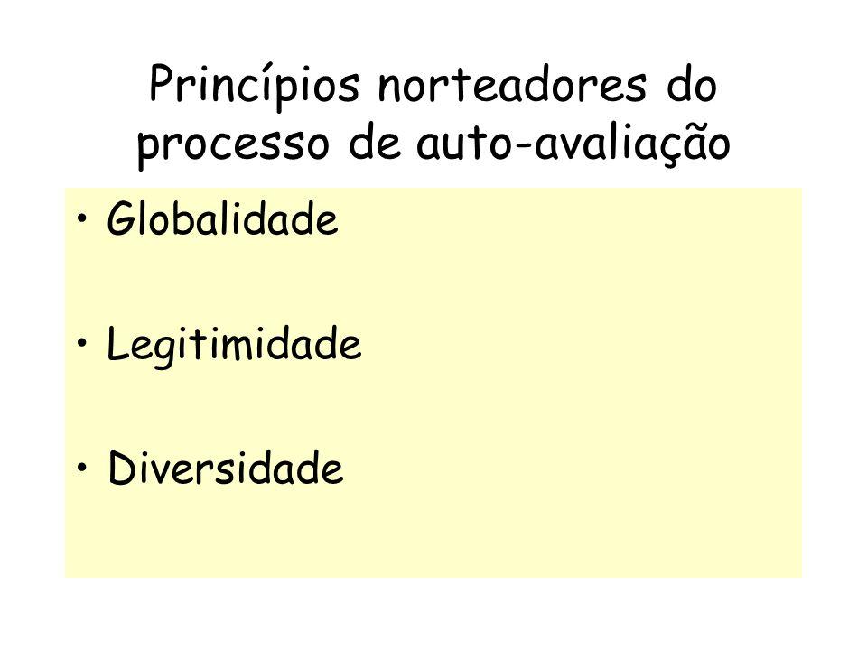 Princípios norteadores do processo de auto-avaliação Globalidade Legitimidade Diversidade