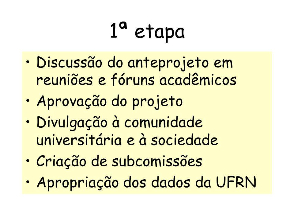 1ª etapa Discussão do anteprojeto em reuniões e fóruns acadêmicos Aprovação do projeto Divulgação à comunidade universitária e à sociedade Criação de subcomissões Apropriação dos dados da UFRN
