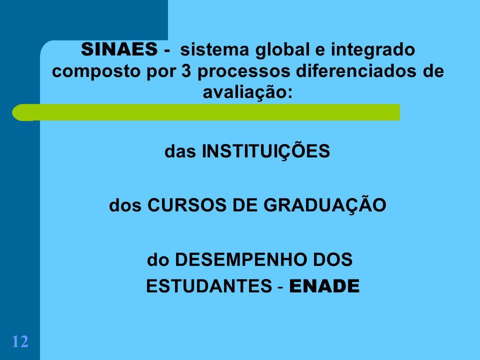 12 SINAES - sistema global e integrado composto por 3 processos diferenciados de avaliação: das INSTITUIÇÕES dos CURSOS DE GRADUAÇÃO do DESEMPENHO DOS