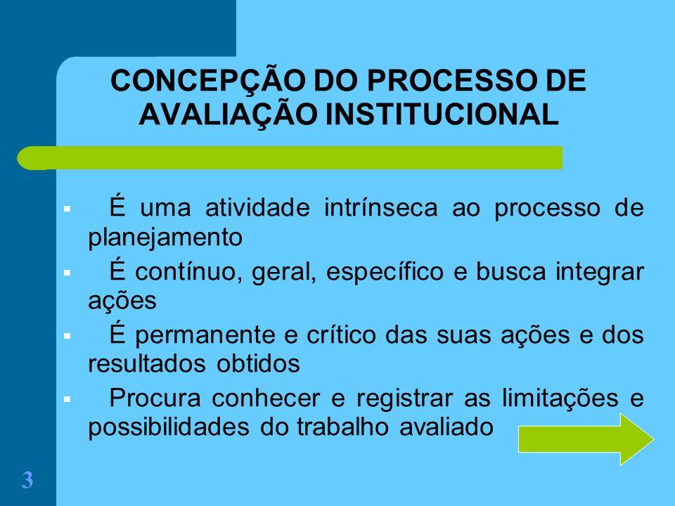 3 CONCEPÇÃO DO PROCESSO DE AVALIAÇÃO INSTITUCIONAL É uma atividade intrínseca ao processo de planejamento É contínuo, geral, específico e busca integr
