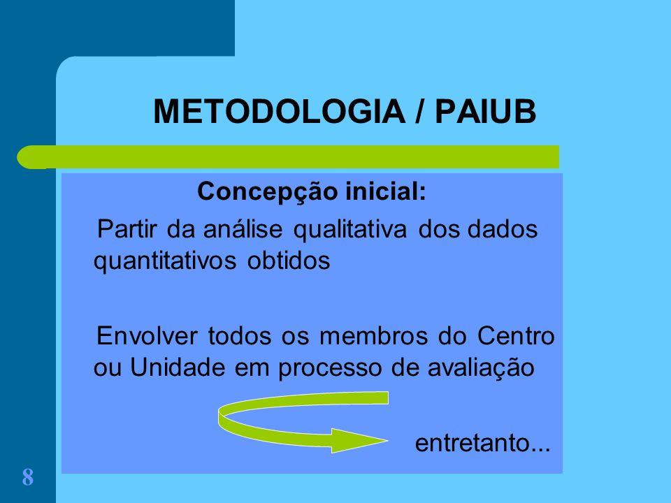 8 METODOLOGIA / PAIUB Concepção inicial: Partir da análise qualitativa dos dados quantitativos obtidos Envolver todos os membros do Centro ou Unidade